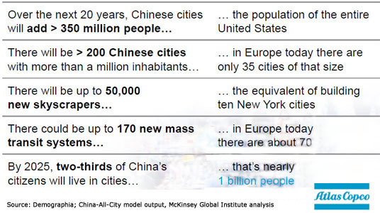 Fig 2. Staggering urbanization in Cina