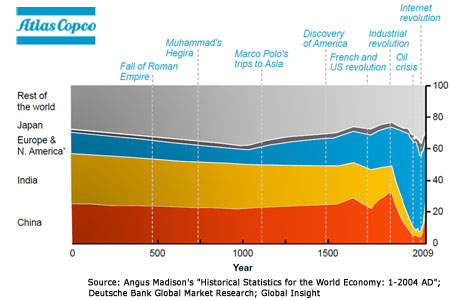 Fig 1. Global GDP from 1AD to 2009AD