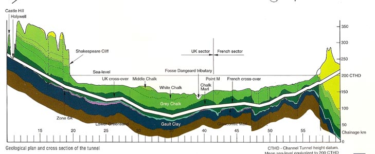 Geological section of the 53km long Channel Tunnel from portal to portal