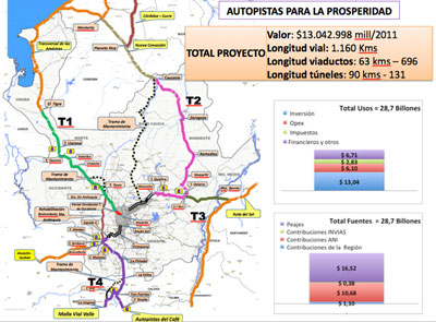 Fig 3. 1,160km Prosperity Highway alignment centres on Colombia's second city