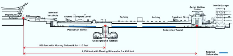 Underground alignment selected over the elevated option for the Metrorail station at Dulles Airport