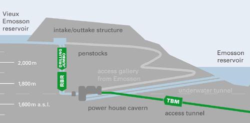 Fig 1. Nant de Drance underground excavations