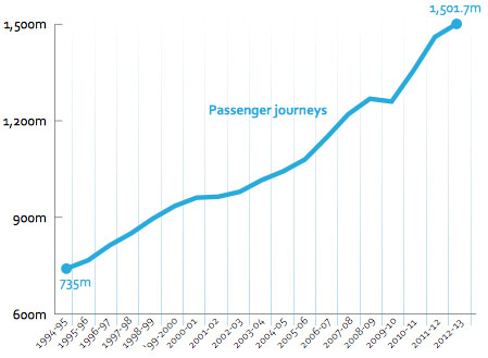 UK rail passenger journeys continue to outstrip capacity