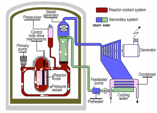 Water pressurised reactor schematic