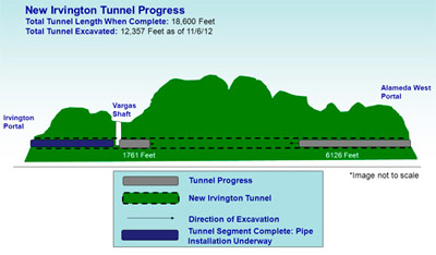 New Irvington tunnel progress to date