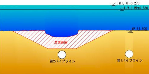 Fig 2. Eighteen months after the accident the area around the sinkhole is dredged from the surface, to a depth of about 10m below the surface of the seabed and 2m above the TBM and tunnel crown. Investigators do not want the segmental lining sets, which may give clues to the cause of the accident, damaged by heavy dredging equipment.