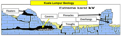 Fig 3. Kuala Lumpur's extreme karstic geology presents challenges