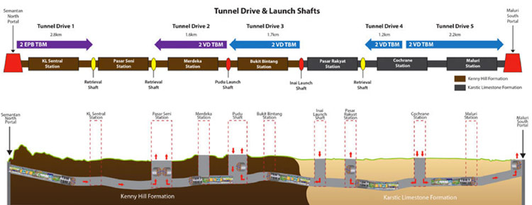 Launch sites and drives of each of the 10 project TBMs