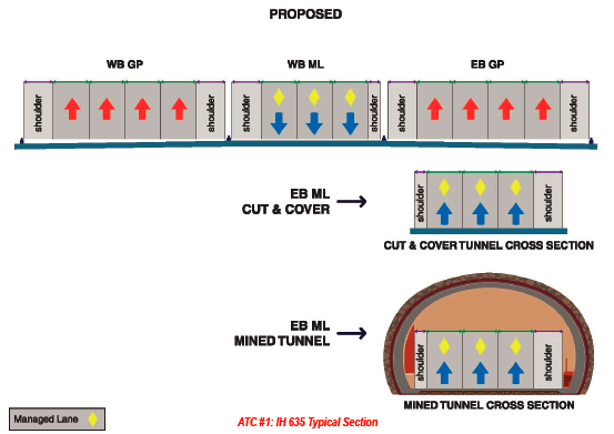 Fig 2. Cross section of tunnel option