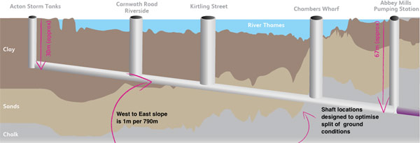Fig 2. Thames Tideway shafts and ground conditions