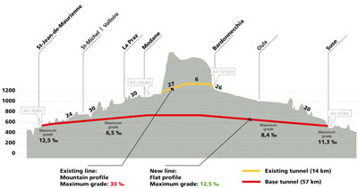 Figs 1 and 2. Plan (left) and section of the new east-west Alpine base tunnel between France and Italy and well below the existing Fréjus tunnel elevation (right) - gradient figures are in permille (‰), move decimal point one place to the left for percent (%)