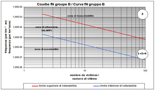 Fig 2. An fN-curve showing the possible risk scenarios, with the consequences in terms of fatalities on the horizontal axis, and the probability frequency on the vertical axis