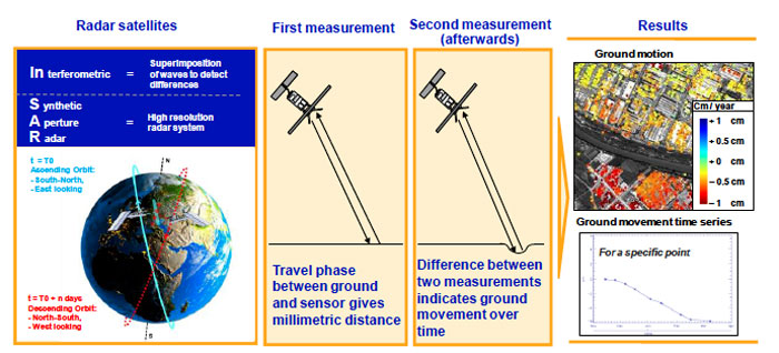 Fig 1. Principles of InSAR technology