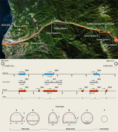 Figs 1 and 2. Parallel road and rail route into the mountains