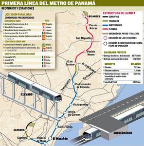 Fig 1. Alignment of 13.7km Panama Metro Line 1