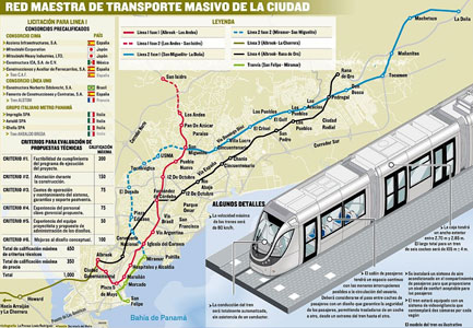 Fig 2. Panama Metro plans for Lines 1-4