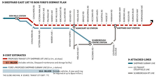 Fig 2. Sheppard subway plan shelved in favor of LRT