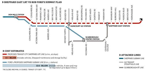 Fig 2. Sheppard subway plan shelved in favor of LRT