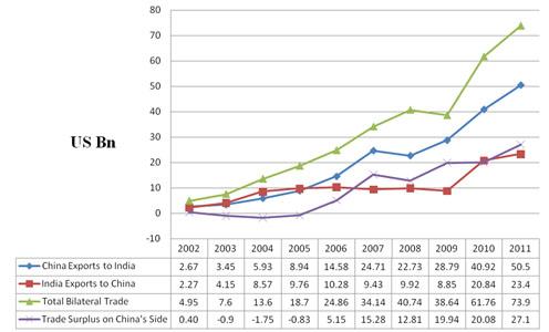 Fig 1. Development of Sino-Indian bilateral trade