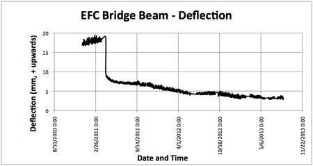 Fig 1. Deflection beam test monitored using transducers