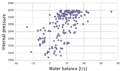 Fig 2. Water balance of Lünersee pressure tunnel