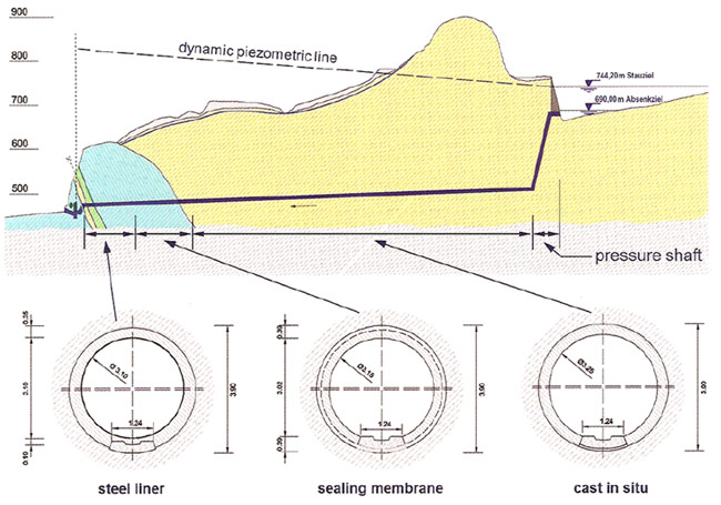 Fig 5. Longitudinal and cross sections of Rotenberg pressure tunnel