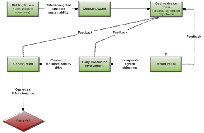 Fig 3. Framework for a successful project