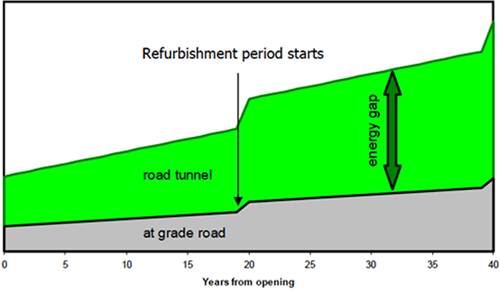 Fig 4. Comparative energy use of a road in tunnel and at grade