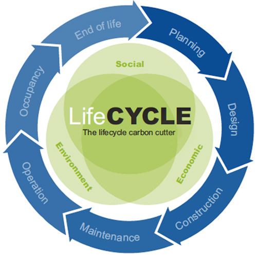 Fig 5. Life CYCLE whole life assessment tool