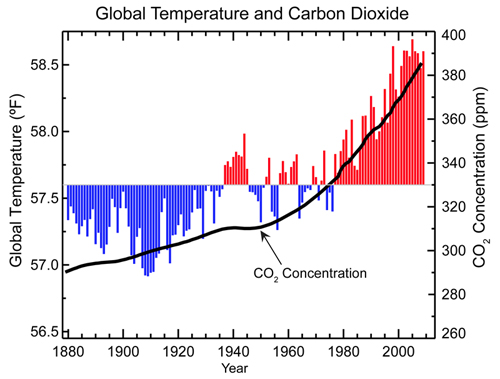 Fig 1. Increase in CO2 versus global temperature increase[2]
