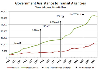 Share and growth of transit funding over the decades