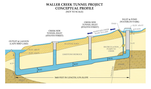 Fig 2. Tunnel schematic
