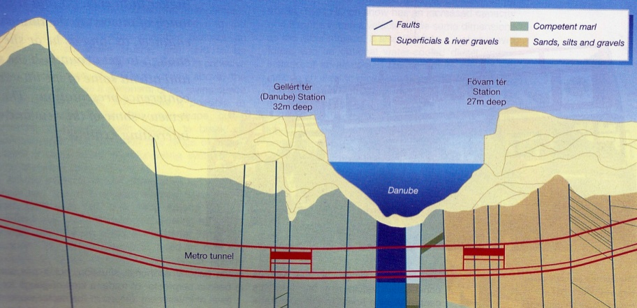 Fig 2. Simplified geological section of the new route under the River