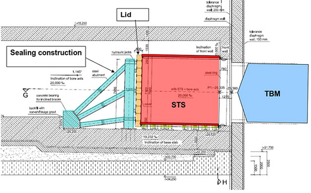 Schematic of STS design and construction