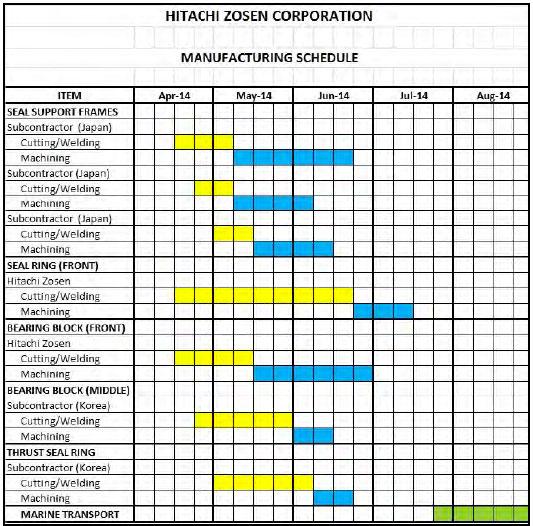 Hitachi Zosen parts manufacturing schedule