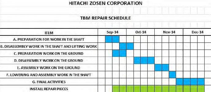 Hitachi-Zosen on-site TBM repair schedule