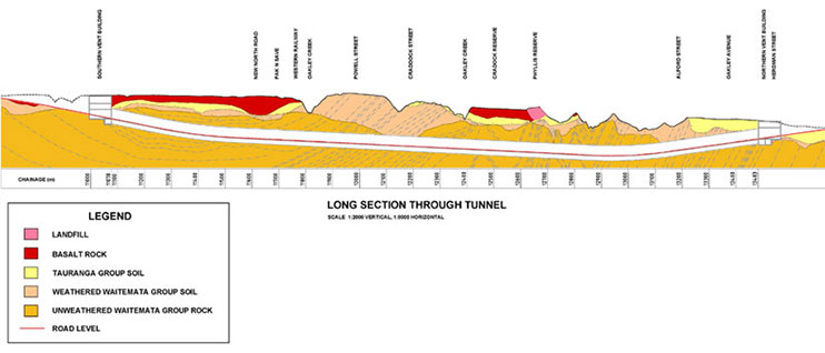 Geological profile of 2.4km drive