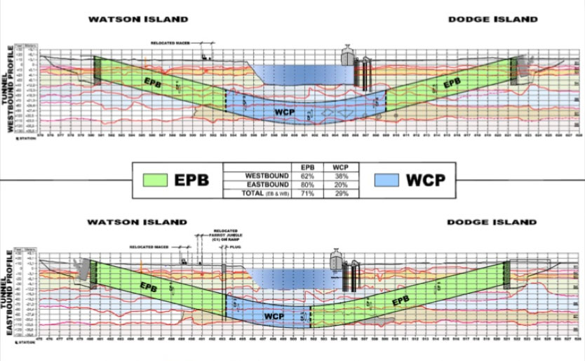 EPB and WCP sections of MiamiPort drives