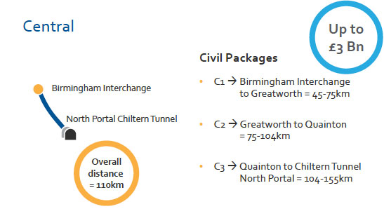 Central civil packages