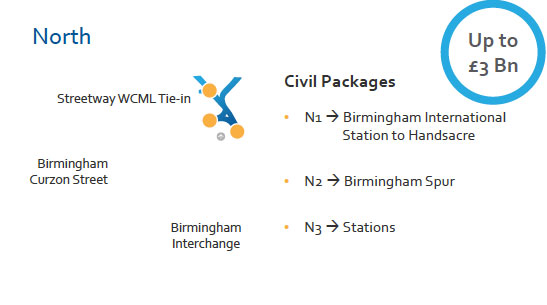 North civil packages