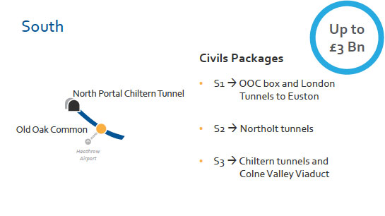 South civil packages