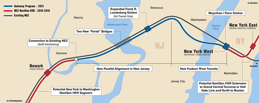 $13.7 billion Gateway Project Phase I comprises two new Hudson River tunnels and two new bridges in New Jersey