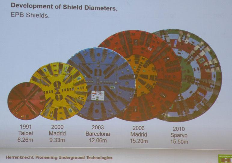 slurry shields