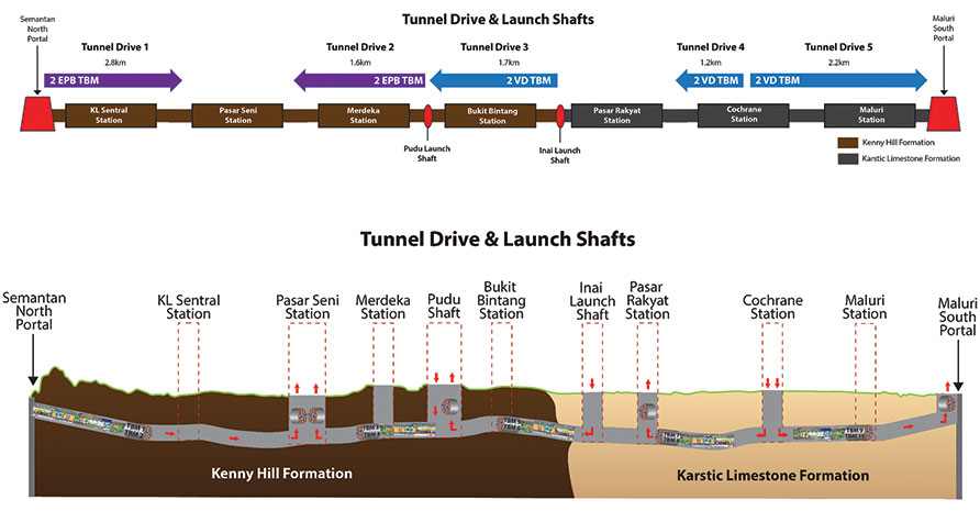 "Fig 1. Original strategy for the 10 TBMs procured for the project with the continuous drive of one machine from Cochrane to Pasar Seni saving launch of two machines"" style=""height:258px;"