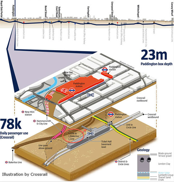 Fig 1. Paddington Station Link tunnel (circled) for Crossrail-Bakerloo Line connection