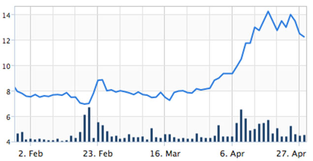 Sirius share price has more than doubled since February