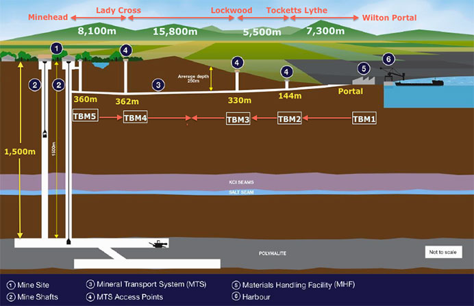 Five TBM plan of attack for 38km potash tunnel