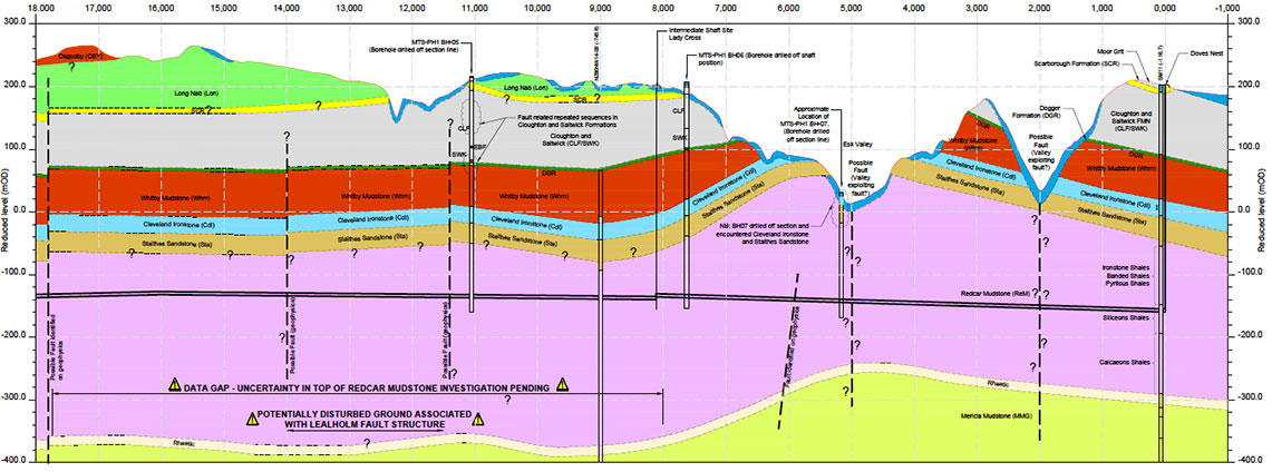 Geological profile of 0-18km of York Potash tunnel, with mine head to the right