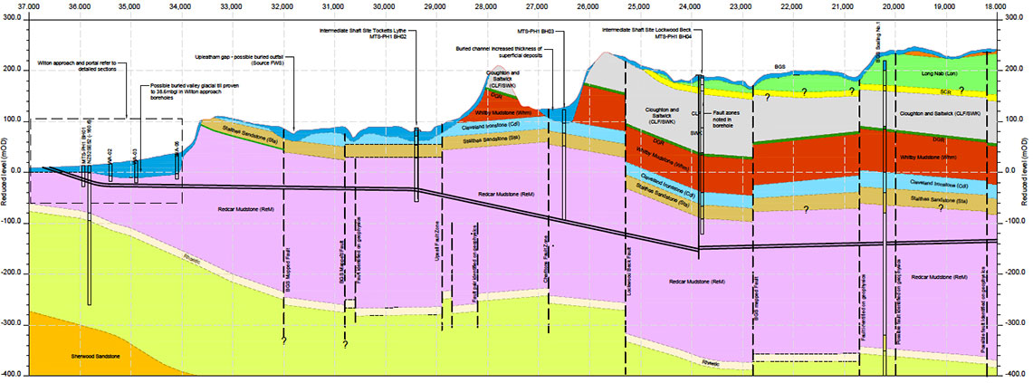 Geological profile of 18-37km of York Potash tunnel, with launch ramp to the left
