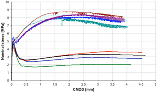Fig 4. Bending test comparison between DRAMIX® steel fibre and Barchip synthetic fibre segments